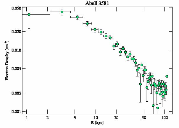 1650 density profile
