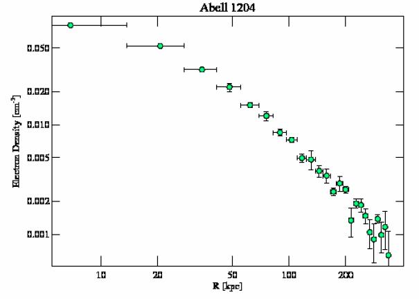 2205 density profile