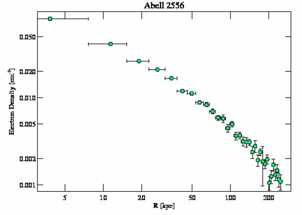 2226 density profile