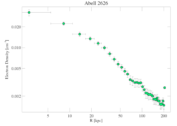 3192 density profile
