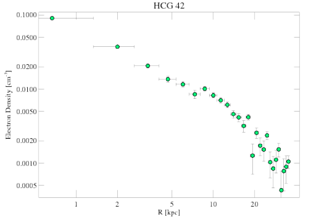 3215 density profile