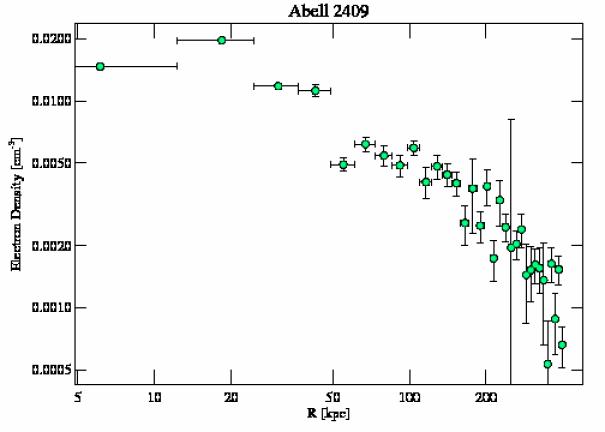 3247 density profile