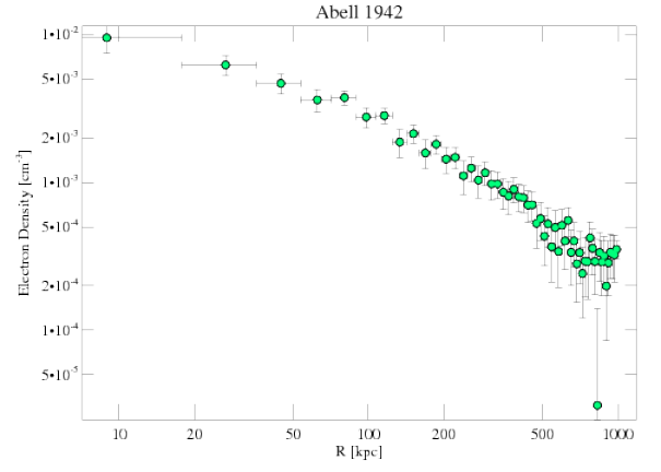 3290 density profile