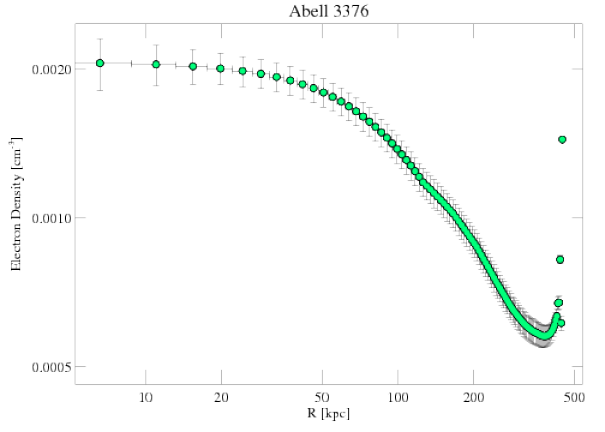 3450 density profile
