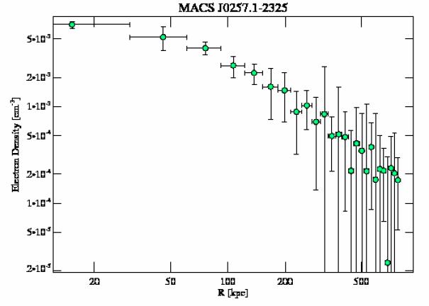 3581 density profile