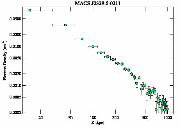 3582 density profile