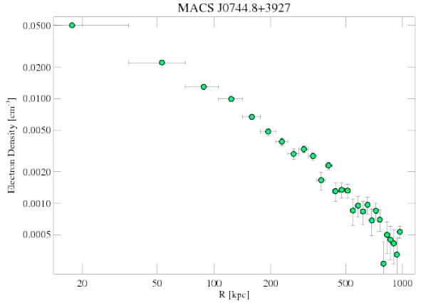 3585 density profile