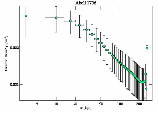 4186 density profile