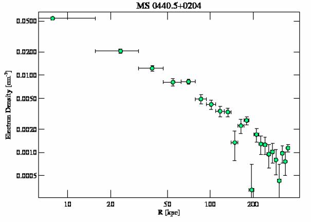 4196 density profile