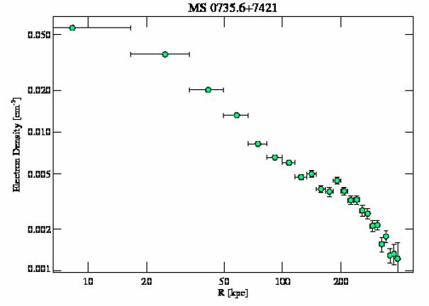 4197 density profile