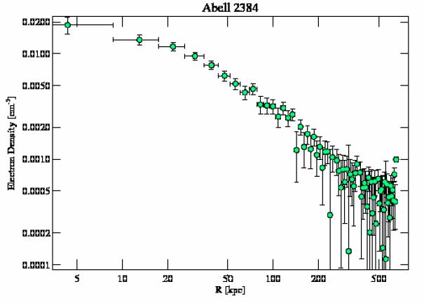 4202 density profile