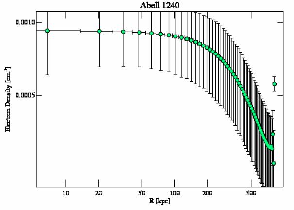4961 density profile