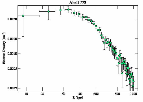 5006 density profile