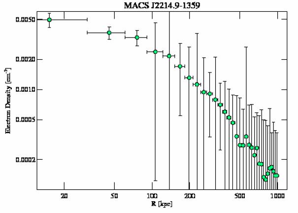 5011 density profile