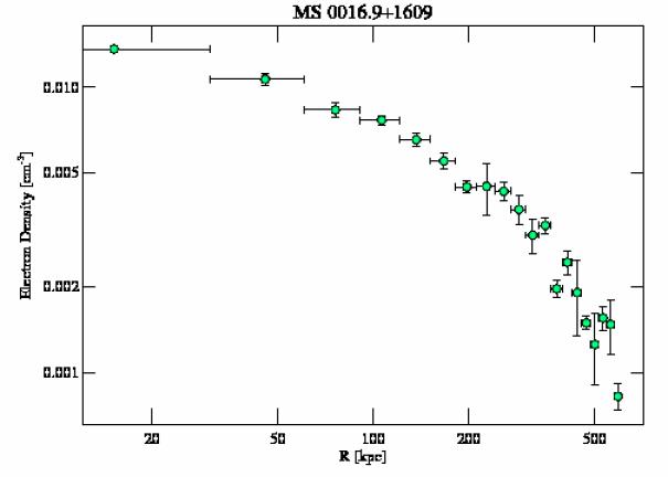 520 density profile