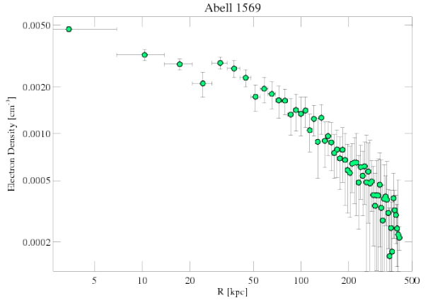 6100 density profile