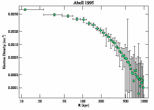 7021 density profile
