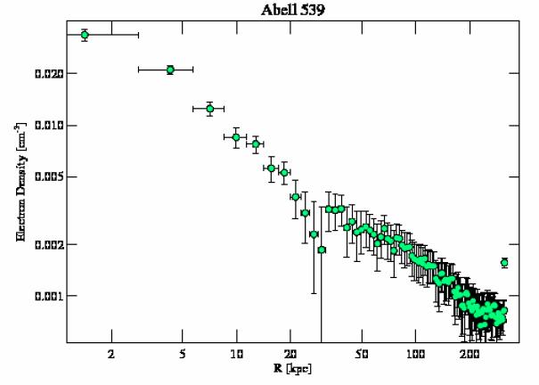 7209 density profile
