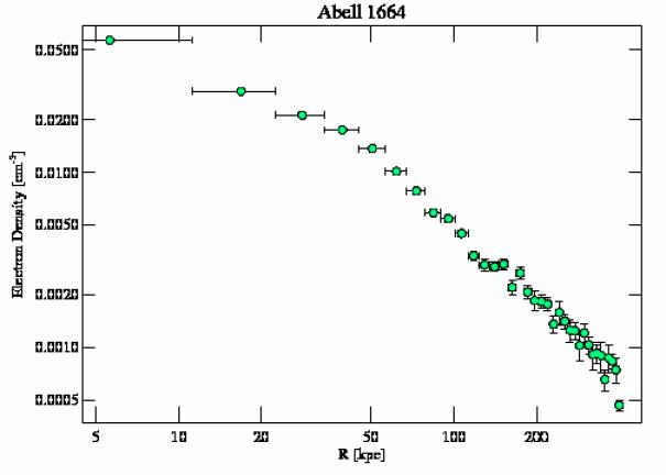 7901 density profile