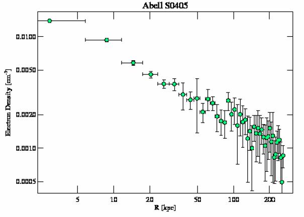 8272 density profile