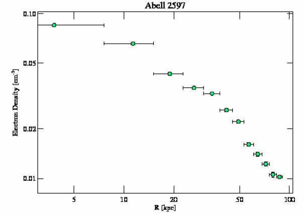 922 density profile