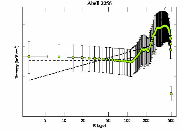 1386 entropy profile
