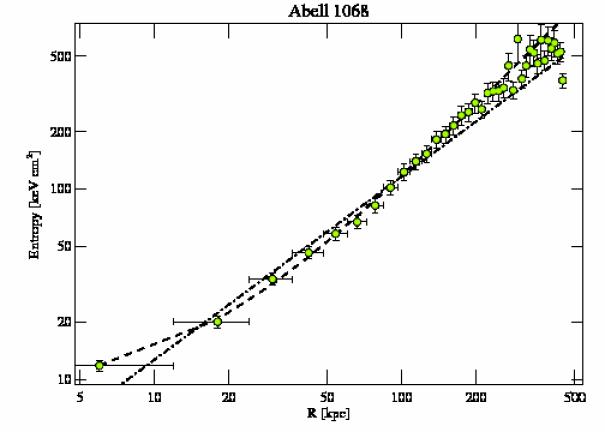 1652 entropy profile
