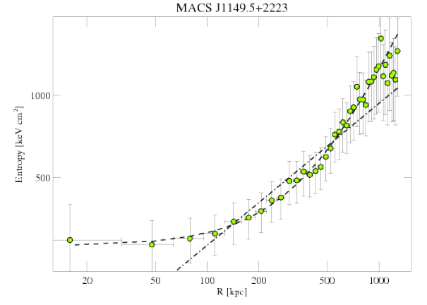 1656 entropy profile