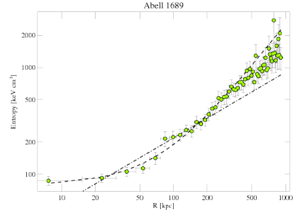 1663 entropy profile