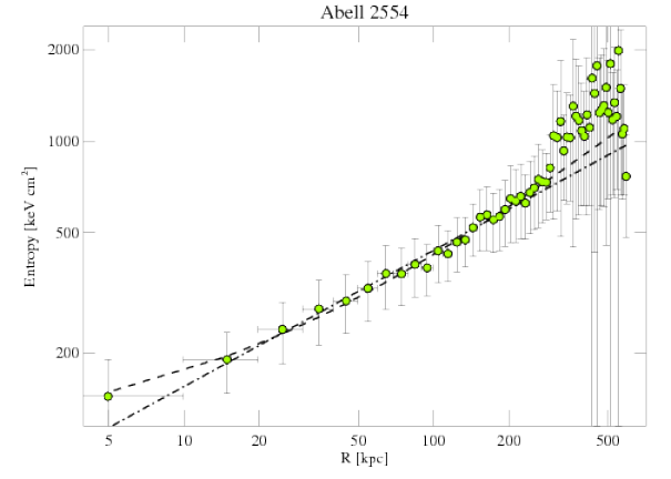 1696 entropy profile