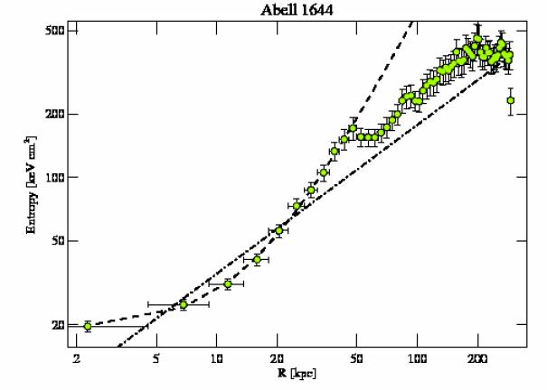 2206 entropy profile