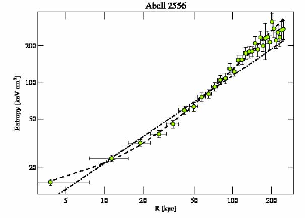 2226 entropy profile