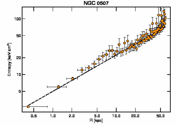 2882 entropy profile