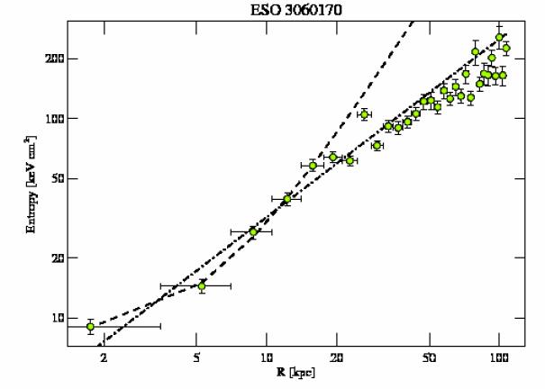3189 entropy profile