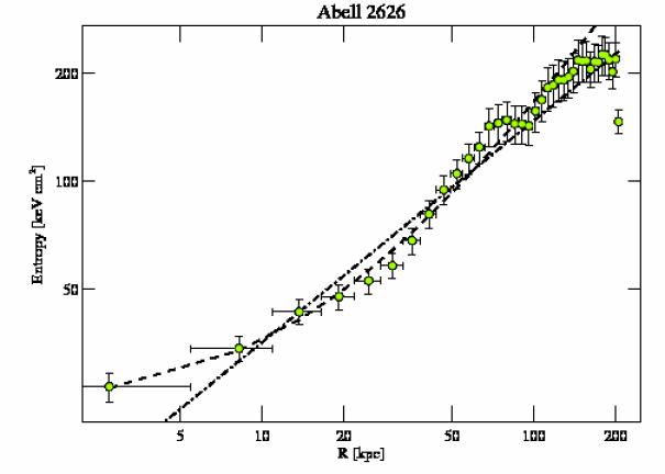 3192 entropy profile