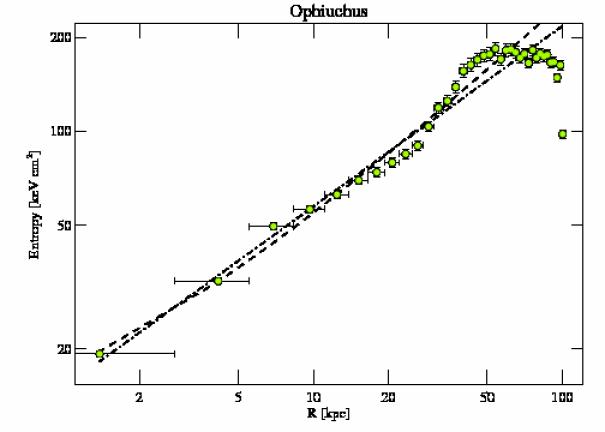 3200 entropy profile
