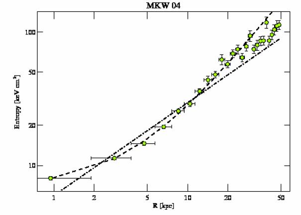 3234 entropy profile