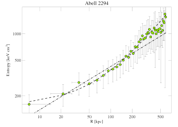 3246 entropy profile