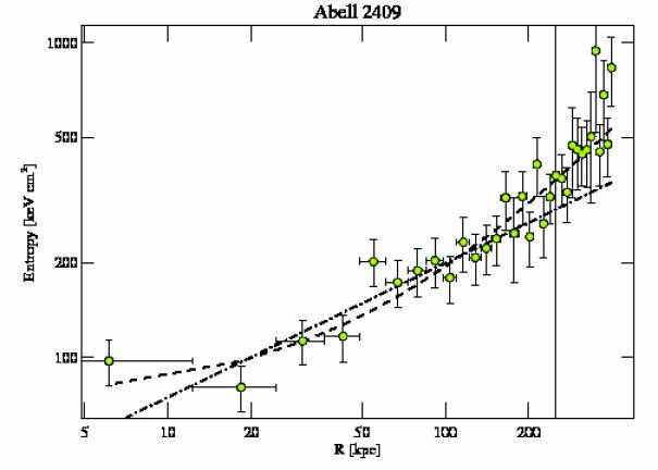 3247 entropy profile