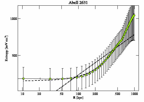 3248 entropy profile