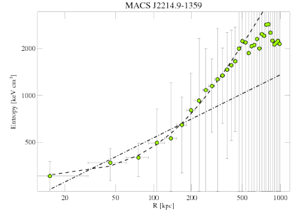 3259 entropy profile