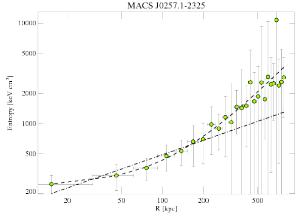 3581 entropy profile