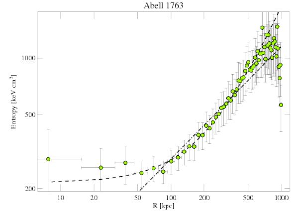 3591 entropy profile