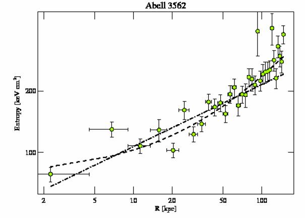 4167 entropy profile