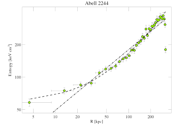 4179 entropy profile