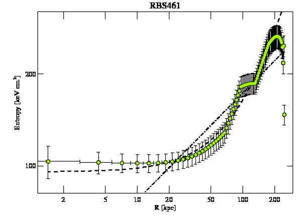4182 entropy profile