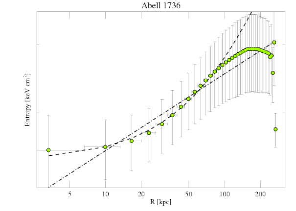 4186 entropy profile