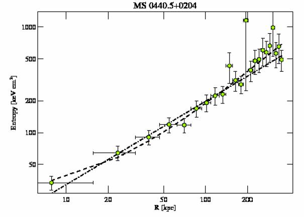 4196 entropy profile