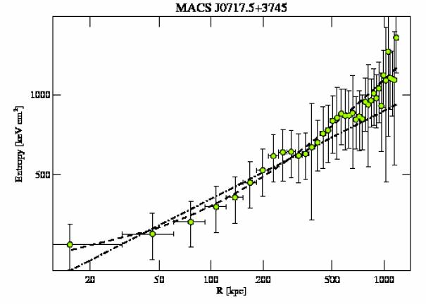 4200 entropy profile