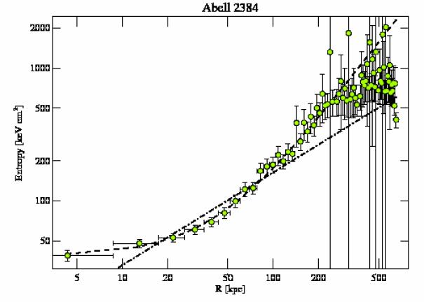 4202 entropy profile